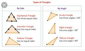 Triangle Classification Chart Draw A Chart On Types Of Triangle Based On Sides Based On