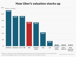Uber Is Going Public At An Initial Market Cap Of 75 5