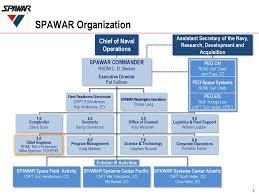 Peo C4i Org Chart 2018 31 Specific Opnav N2 N6 Organization Chart