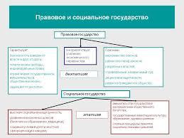 Социальное и правовое государство реферат найдено в каталоге Социальное и правовое государство реферат