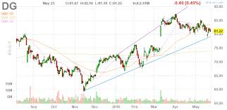 Dollar Tree Stock Chart Dollar General Corp Q1 Earnings Report Still Strong Article