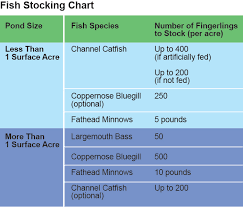 Catfish Chart Fish Stocking Chart And Recommendations For Texas Waters