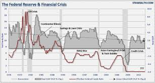 Federal Reserve Rate History Chart Fed Rate Hikes Lets Review Investing Com