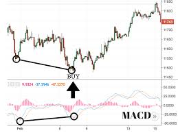 Macd Chart Analysis A Complete Guide To The Macd Indicator New Trader U