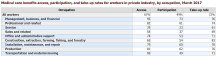 Benefit Revolution On Average Employers Pay 79 Of