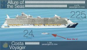 Carnival Ship Comparison Chart Does Size Matter Carnival Ship Size Comparison Infographic
