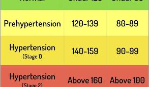 Healthy Blood Pressure Chart Healthy Blood Pressure Range Chart Blood Pressure Chart And 5 Keys