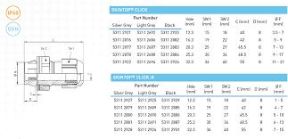 Pg Cable Gland Size Chart Pdf Lapp Skintop Click Cable Glands Click