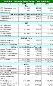 Simple Ira Vs Sep Ira Chart Official 2015 Irs Limits For Benefits And Contributions