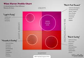 Flavor Profile Chart Wine Flavor Profile Chart Everything Wine Wine Flavors