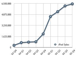 Image result for sales