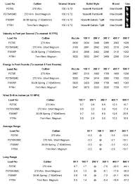 7 Wsm Ballistics Chart 270 270wsm 30 06 7mm Mag 150 Gr Ballistic Comparison