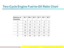 2 Stroke Fuel Mix Chart 2 Stroke Oil Mix Mixing Bottle 1 Ltr Gas Shkatulka Info