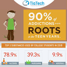 Drug Deviantart Alcohol In By And On Abuse Students Tiatech Of Statistics