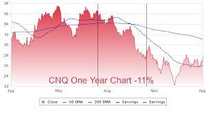 Cnq Profile Stock Price Fundamentals More
