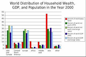 Distribution Of Wealth Wikipedia