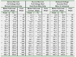 Allen Bradley Overload Heater Chart Www Bedowntowndaytona Com