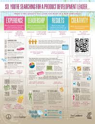 Infographic Resume Examples Examples Of Visual Cv Chainimage 98