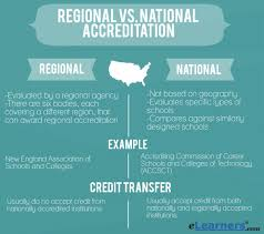 Define Vocational School Regional Vs National Accreditation Theres A Huge Difference