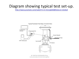 control valve functional testing swetha  instrumentation controls engineer 12 diagram showing typical test