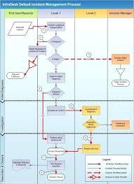 It Help Desk Process Flow Chart Service Desk And Incident Management Realtyrescue Co