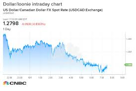 Chart Of Us Dollar Vs Canadian Dollar Canadian Dollar Surges After Us And Canada Strike Deal To