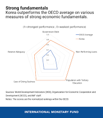 Korean Number Chart Koreas Economic Outlook In Six Charts