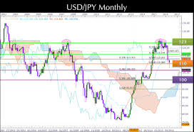 Yen Forex Trend Jpy To Inr Forecast Up To 0 638 Yen To