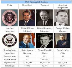17 mejores ideas sobre 1968 Presidential Election en Pinterest ...