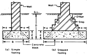 Small Picture Simple Strip Footing Builders Engineer
