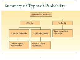 Types Of Probability Types Of Probability Magdalene Project Org