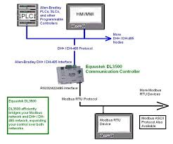 dl3500 df1 or dh485 protocol converter dl3500 modbus dh d 485 application sample diagram
