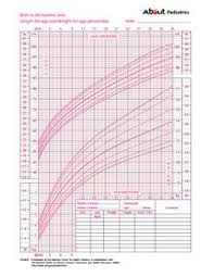 Height Chart Toddler Girl 19 Best Height Chart For Kids Images Height Chart Charts
