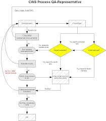 Cws Workflow For Qa Representative Apache Openoffice Wiki