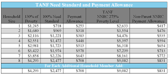 Cash Aid Eligibility Chart Tanf Faq Eligibility Criteria Income Consid 2