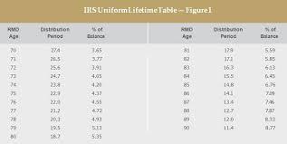 Irs Required Minimum Distribution Chart 2019