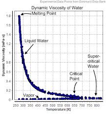 What Is The Viscosity Of Water Quora