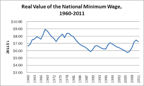 Minimum Wage Increase Chart Comments On Labour Markets Make Labour More Expensive