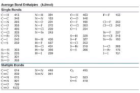 Energy Bond Chart Bond Enthalpy Bond Energy Gcse Chemistry Gcse Chemistry