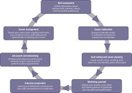 Job Search Process Flow Chart A Figure Of A Circular Flow Chart Illustrating The Career