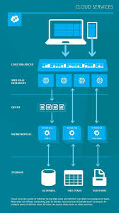 Update Overview Of Windows Azure Features Services And