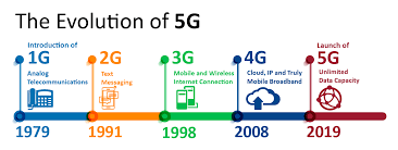 1g 2g 3g 4g 5g Comparison Chart 5g Technology And Requirement The Startup Medium