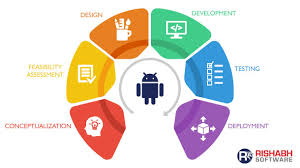 Process Steps Android App Development Process Steps Towards Your Business App