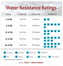 Water Resistance Ratings Visual Ly