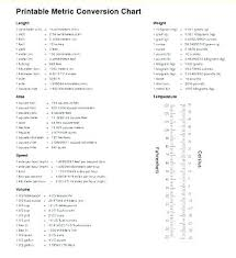 Metric Meter Chart Measuring Conversions Clinalytica Co