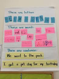 Letters Words Sentences Anchor Chart Sentence Anchor Chart