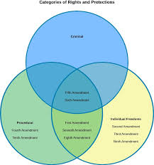 Venn Diagram Of Christianity Islam And Judaism Judaism Christianity And Islam Venn Diagram Child And Family Blog