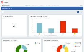 Gaining Control Over Your Digital Certificates Qualys Blog
