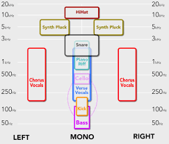 King Chain Grab Chart Decoding The Mix 4 The King Of Hip Hop Mastering The Mix