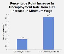 raise minimum wage org
